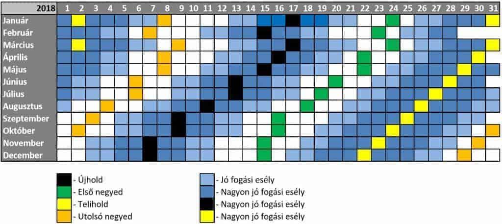 szolunáris naptár